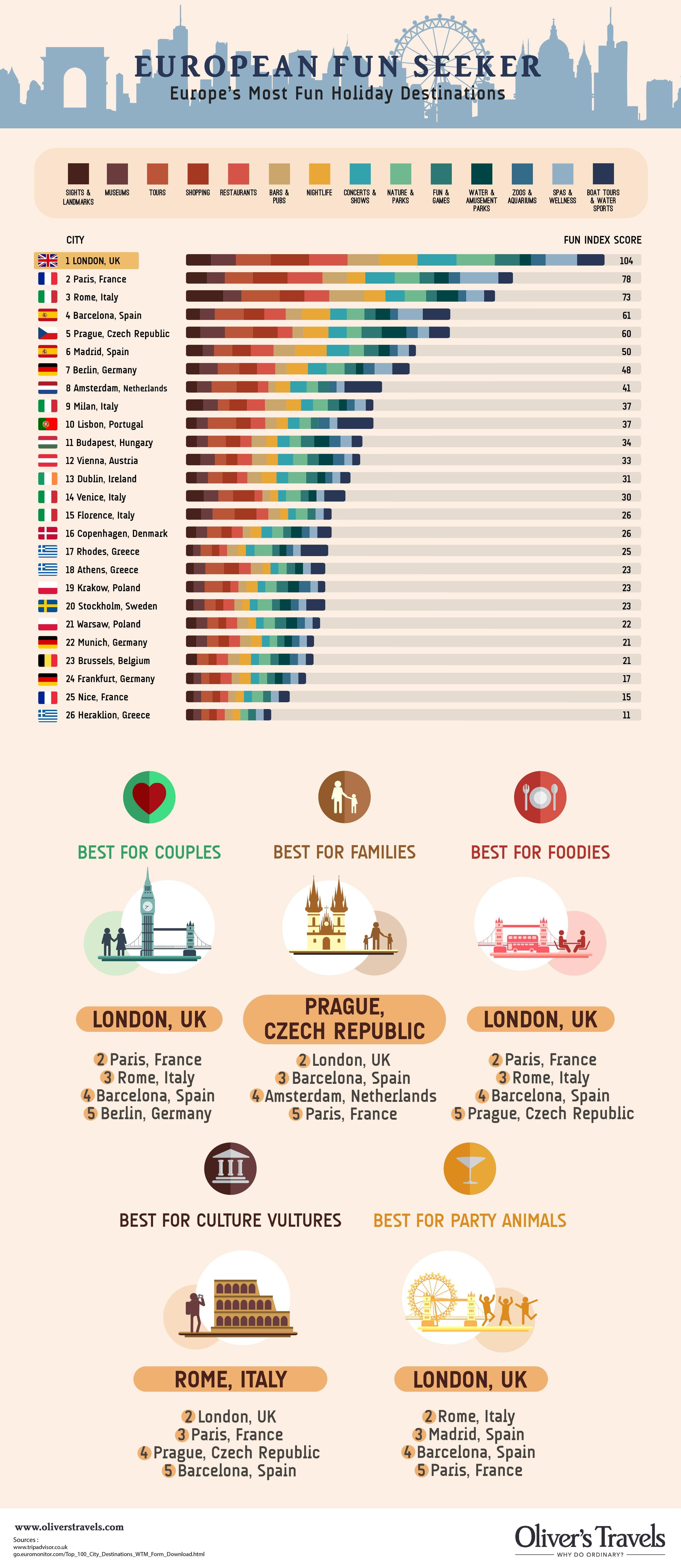 Fun-Cities-in-Europe