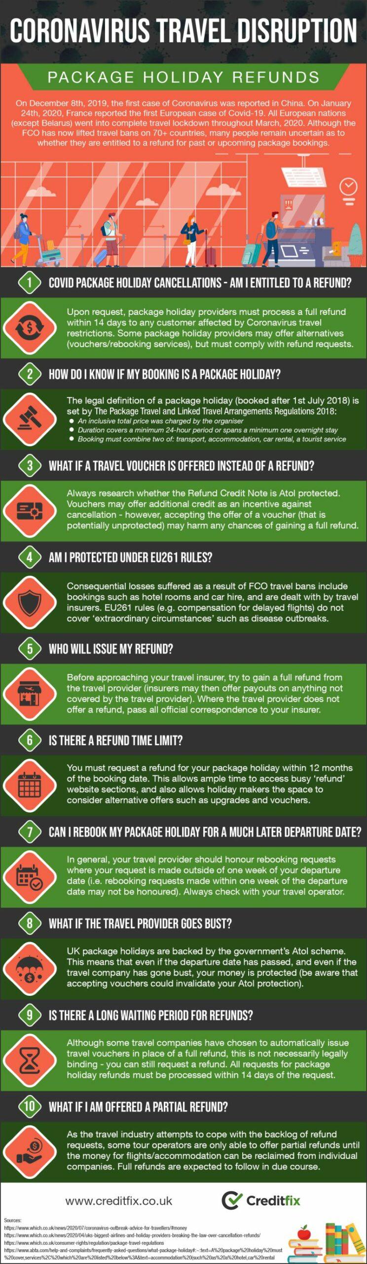 Coronavirus Travel Disruption Infographic